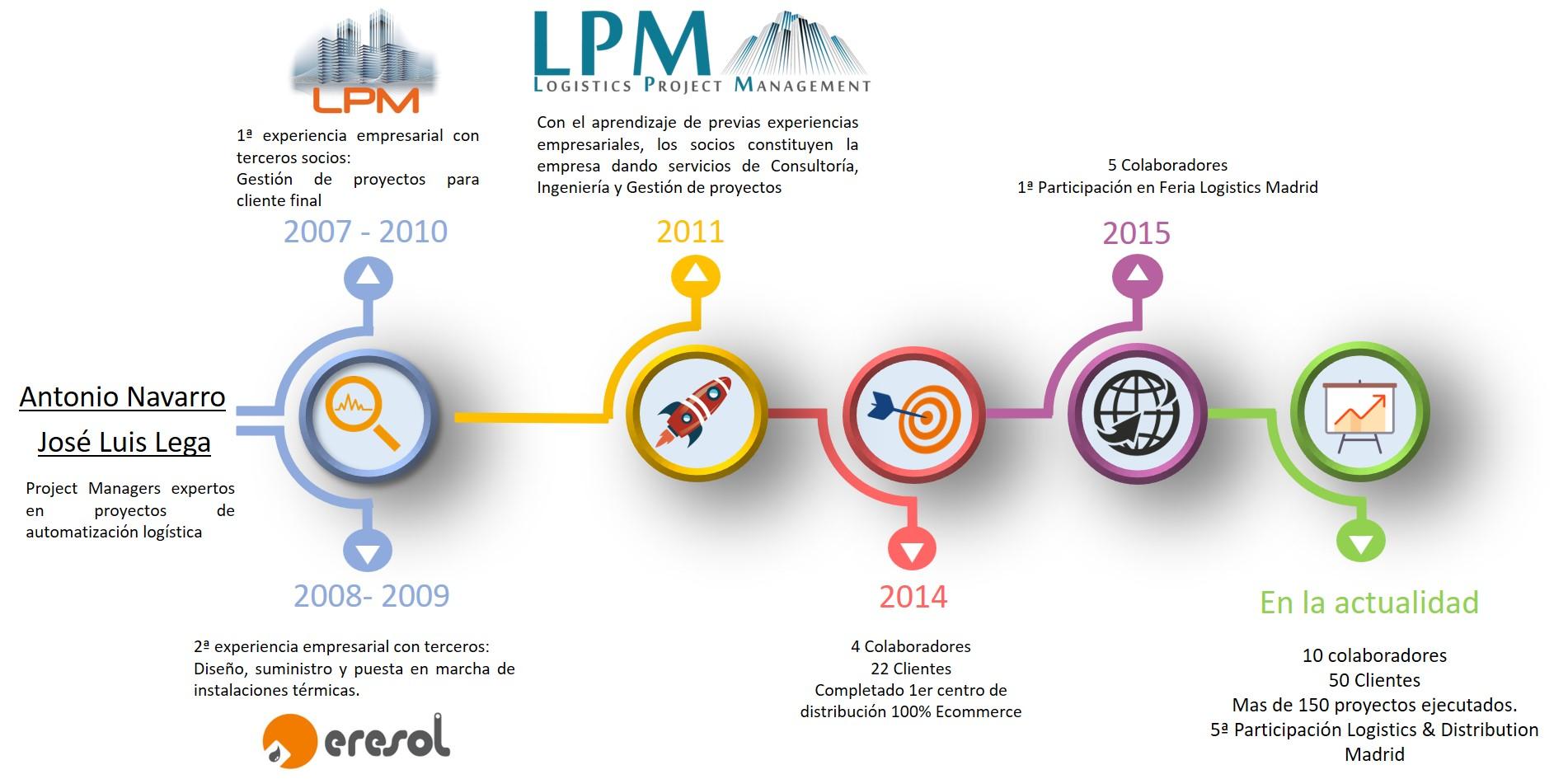 cronología LPM