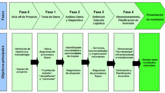 metodologia-lpm-intralogistica (1)